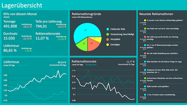 Strategisches Logistik Dashboard